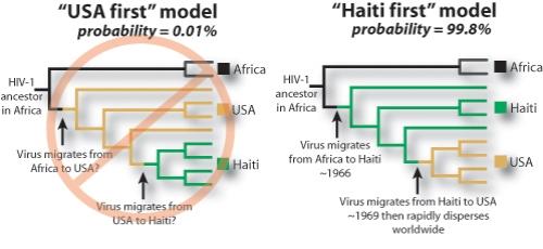 Worobey-HIV-AIDS