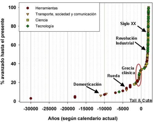 Atlas del conocimientomundial