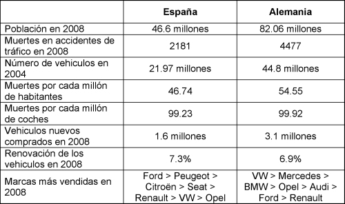 Tabla con los datos comparados en este post